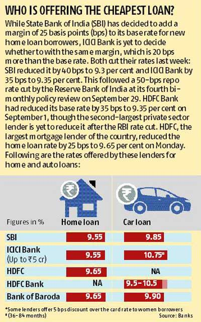 HDFC cuts home loan rate by 25 bps