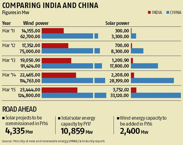 India's renewable energy targets may be overambitious