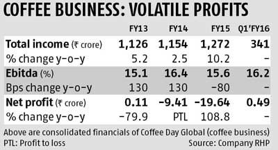 Coffee Day: Not purely a coffee business