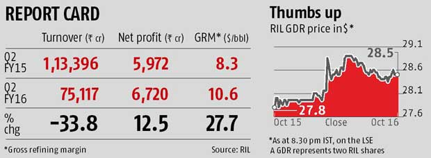 RIL stuns Street with 12.5% rise in profit