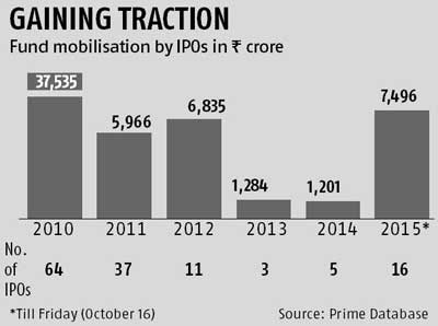 IPO fund-mobilisation hits five-year high