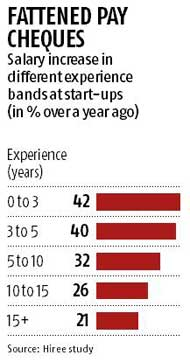 Fresher salaries peak as startups look for young talent: study