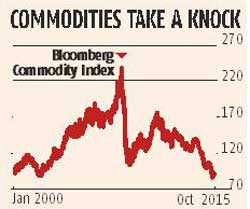 Commodity boost for India