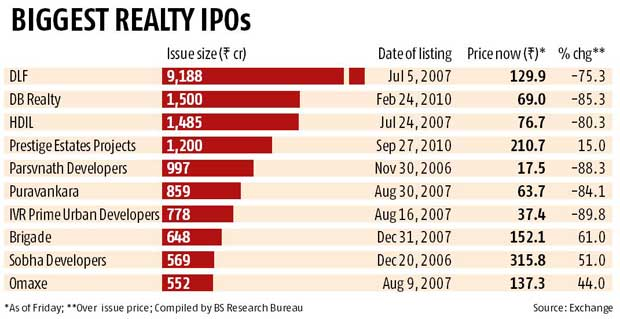 Realty sits still as others fast-track IPOs