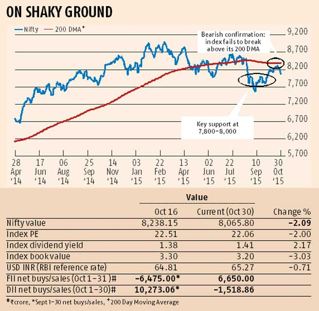 Devangshu Datta: More give than take for markets