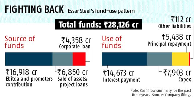 Ruias to close Essar Steel's asset sale by FY16-end