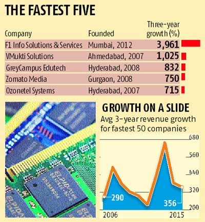 India's fastest-growing tech companies losing steam