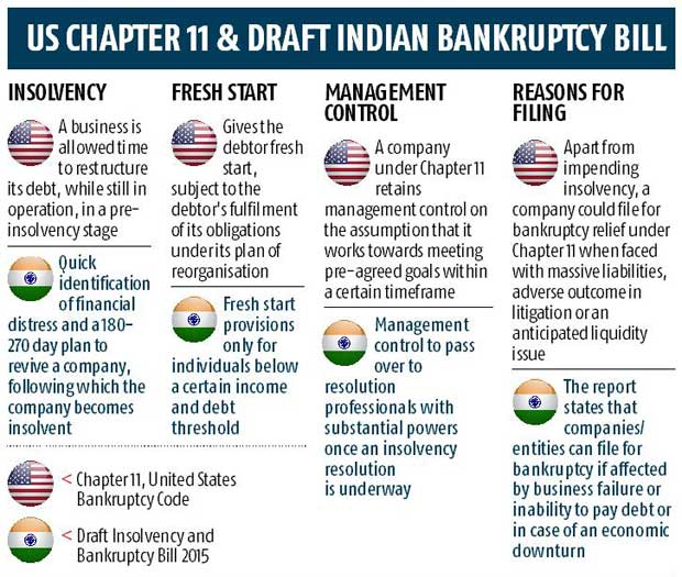 Six-month limit likely to declare firms bankrupt