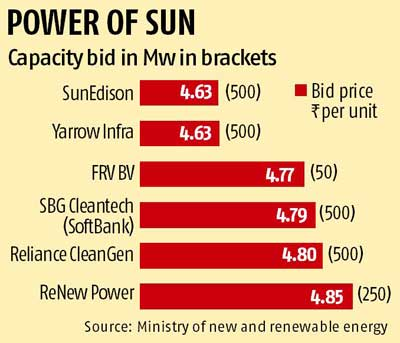 India's solar power rates at historic low