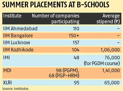 Big-bang summer placements at B-schools
