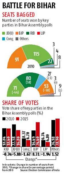 BJP gets a taste of voter intolerance
