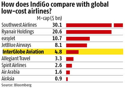 IndiGo flies high on market debut
