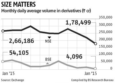 Increase in contract size hits derivatives volumes