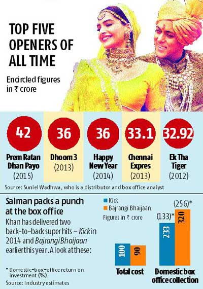 Salman shows muscle, and conquers box office again