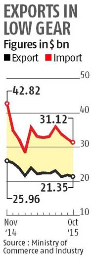 Exports fall for 11th straight month, down 17.53% in October