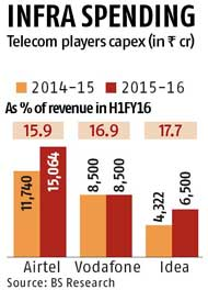 Telcos line up Rs 34,000-cr capex for 4G expansion