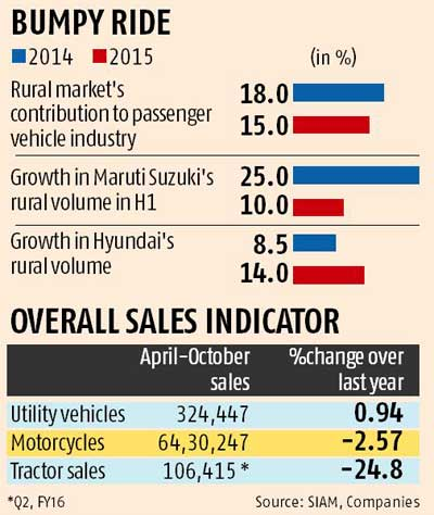 Rural stress thwarts automobile industry's growth