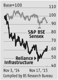 Reliance Infra: A step closer to being a defence player