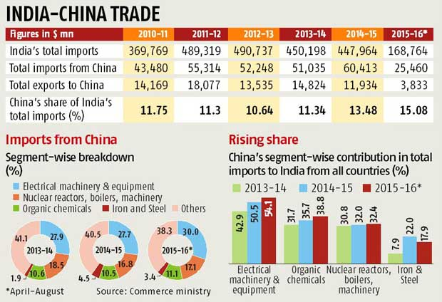 China's share in imports grows steadily   Business Standard News