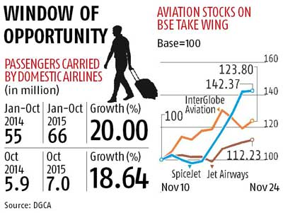 Airline stocks soar on fuel price fall, demand boost