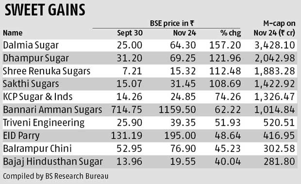 Will the rally in sugar stocks sustain?