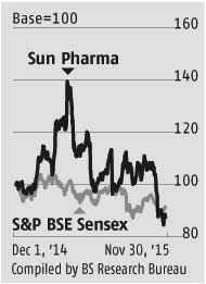 Sun Pharma: Valuations factor in the downsides