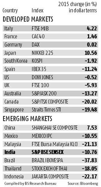 Developed markets might continue to outdo emerging mkts