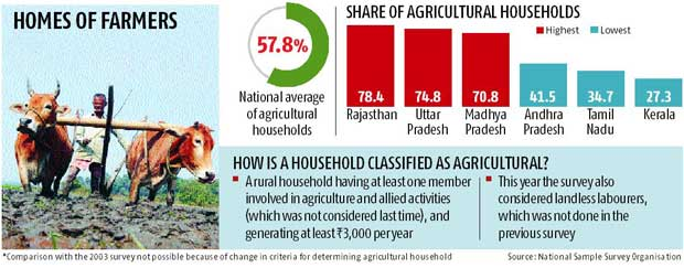 Smaller farms, lack of jobs push farmers to move to cities