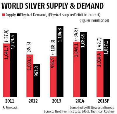 Recovery in sight for silver
