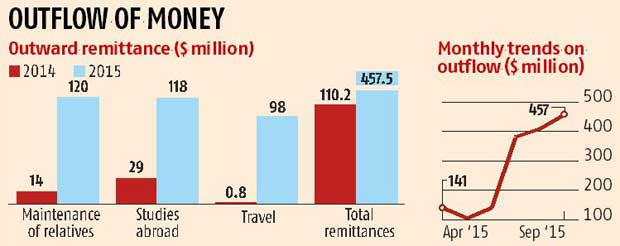 Outward remittances stay high for third month in a row