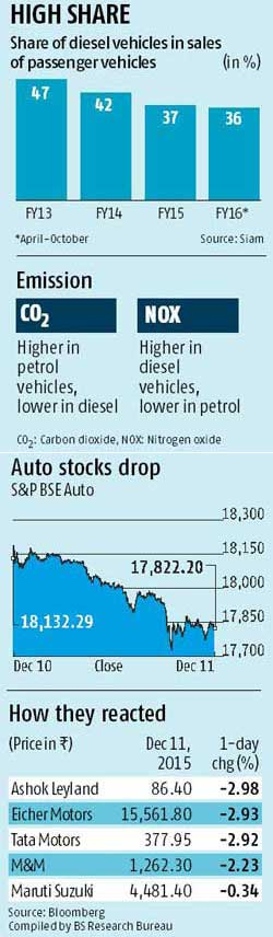 NGT shows red light to diesel vehicles
