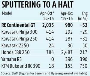 Continental hits a speed breaker | Business Standard News
