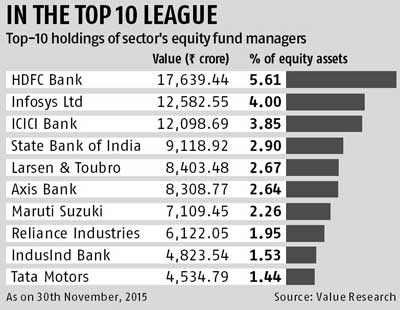 Equity fund heads juggled top picks in 2015