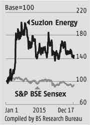 Suzlon: Investors should skip the open offer