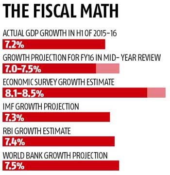 Govt pares growth forecast to 7-7.5%