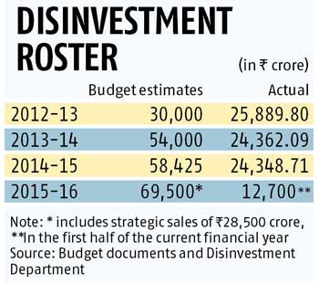 Disinvestment handled well, says FinMin in its report card