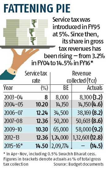 latest service tax chart 2015 16: Govt may raise service tax rate in budget business standard news