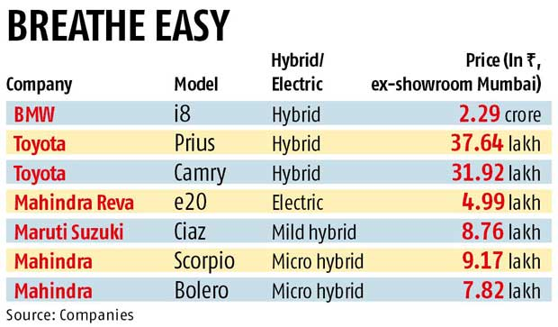 Tata Motors Goes For Hybrid Electric Cars Business Standard News