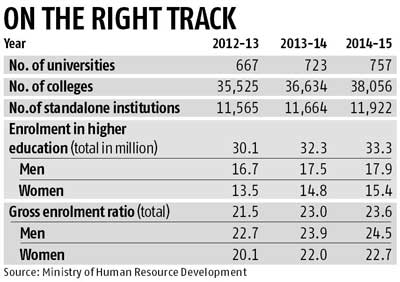 Gross enrolment ratio in higher education zooms