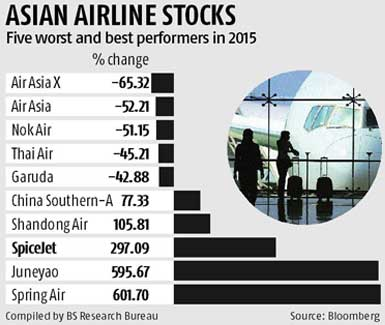 Nervous investors drive down Asian airline stocks in 2015