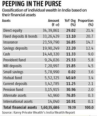 Private wealth in physical assets falls 2.3%: Karvy
