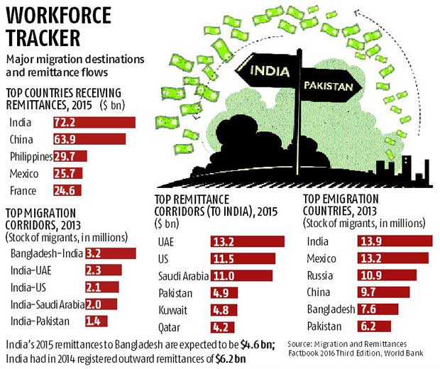 Pakistan 4th largest source of remittances to India