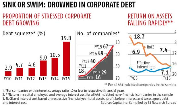 A fifth of corporate debt in troubled waters
