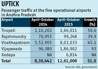 Traffic rise in old airports gives a boost to Andhra's plan to build 6 new runways