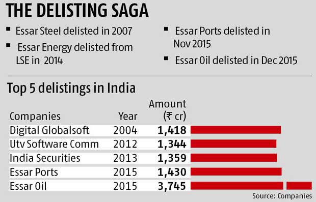 Essar Oil completes largest delisting