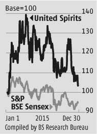 United Spirits: Long-term prospects intact