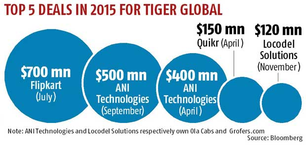 Tiger Global emerges biggest investor in Indian businesses