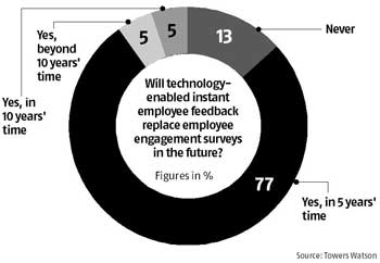 Technology to drive Employee Engagement