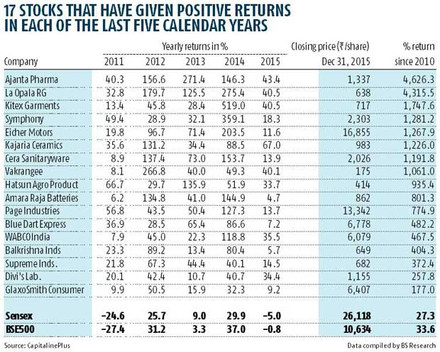 41 stocks beat market returns for 5 yrs