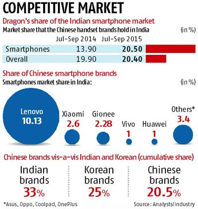 Chinese firms muscle in on India's smartphones biz